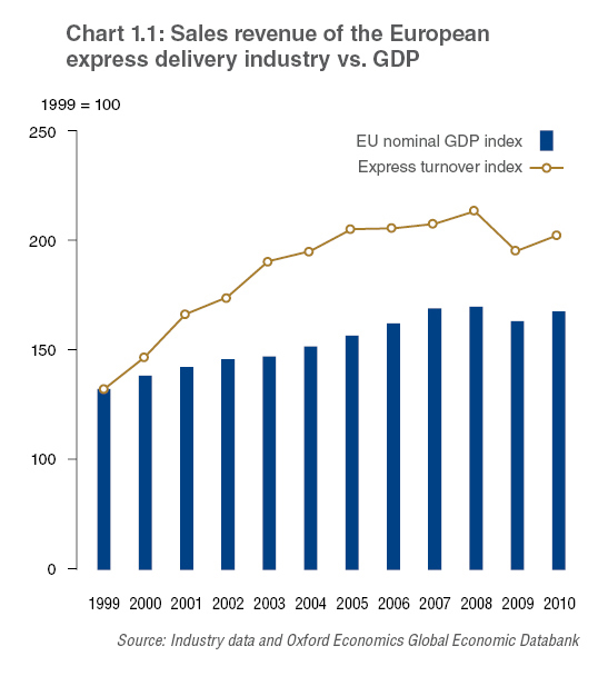 Sales revenue of the European express delivery industry vs. GDP