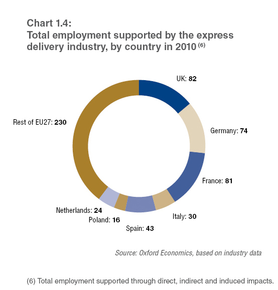 Total employment supported by the express industry in Europe in 2010