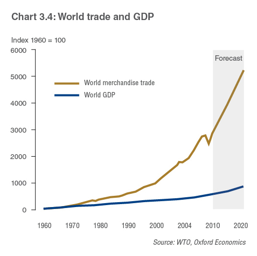 World trade and GDP